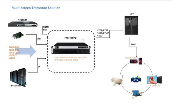 Multi Screen Transcode Digital Headend Solutions IPTV System Zatwierdzenie FCC